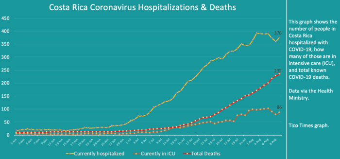 Costa Rica coronavirus updates for Sunday, August 9