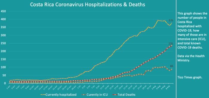 Costa Rica coronavirus updates for Sunday, August 9
