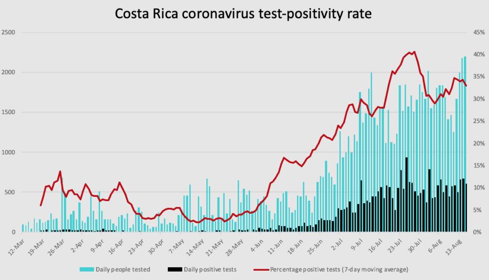 Costa Rica coronavirus test positivity rate through August 15