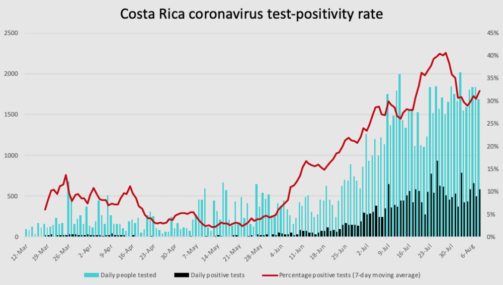 Costa Rica coronavirus test positivity though August 8, 2020