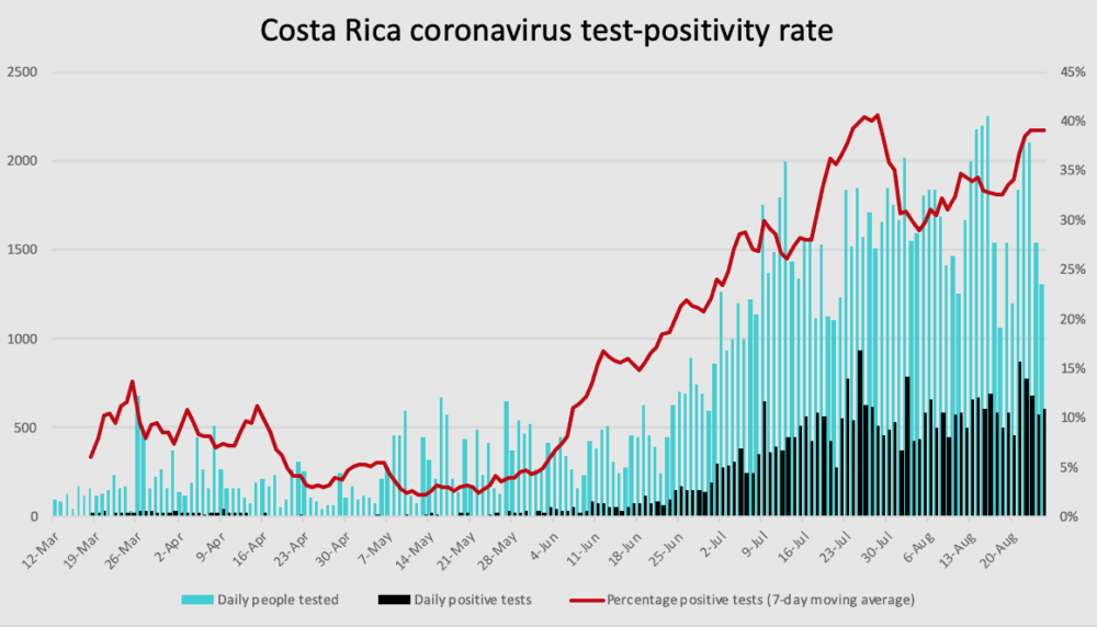 Costa Rica coronavirus test positivity through August 25, 2020