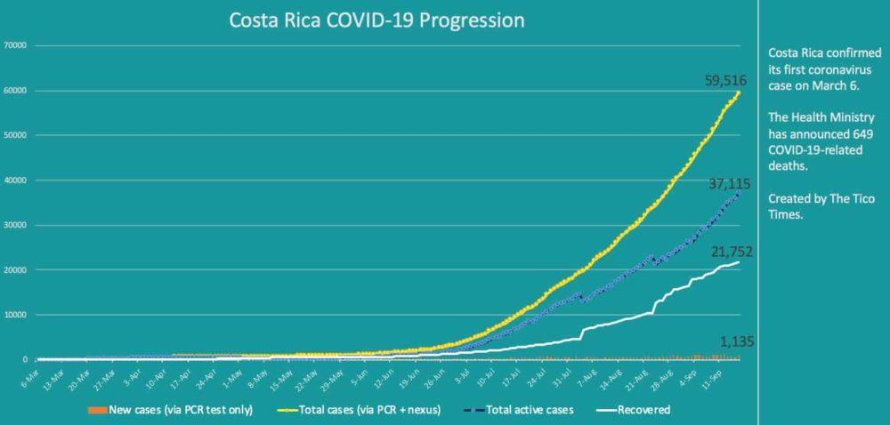Costa Rica coronavirus cases on September 16, 2020