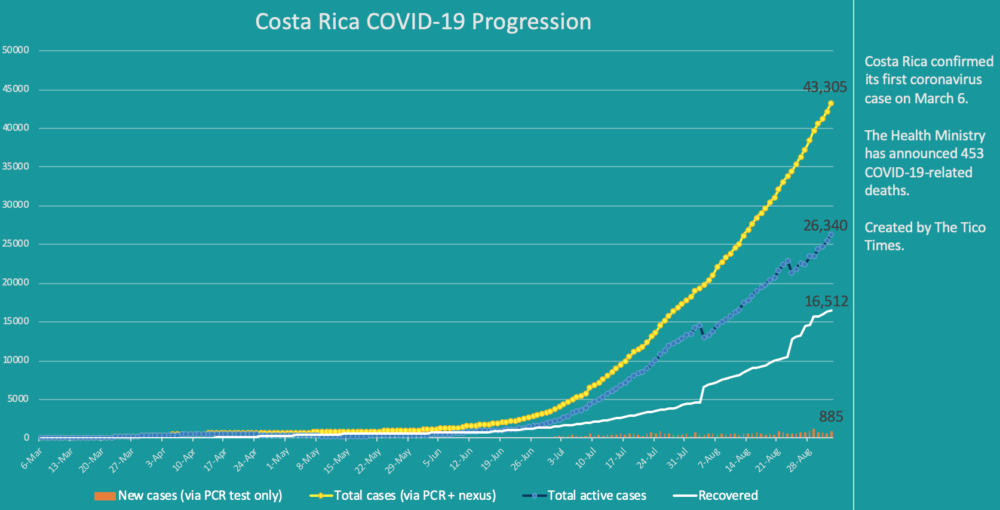 Costa Rica coronavirus cases on September 2, 2020
