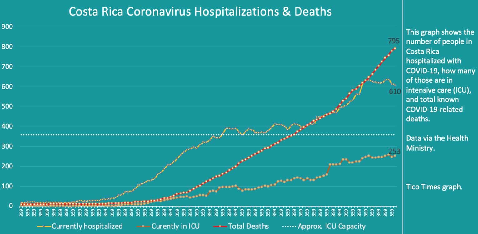 Costa Rica coronavirus hospitalizations and deaths for September 24, 2020