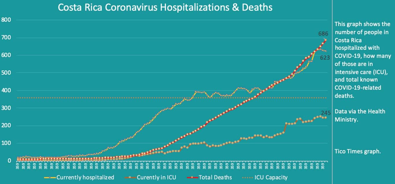 Costa Rica coronavirus hospitalizations and deaths on Friday, September 18