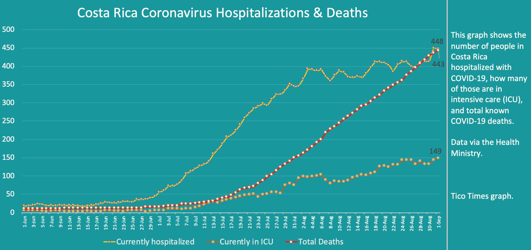 Costa Rica coronavirus hospitalizations and deaths on September 1, 2020