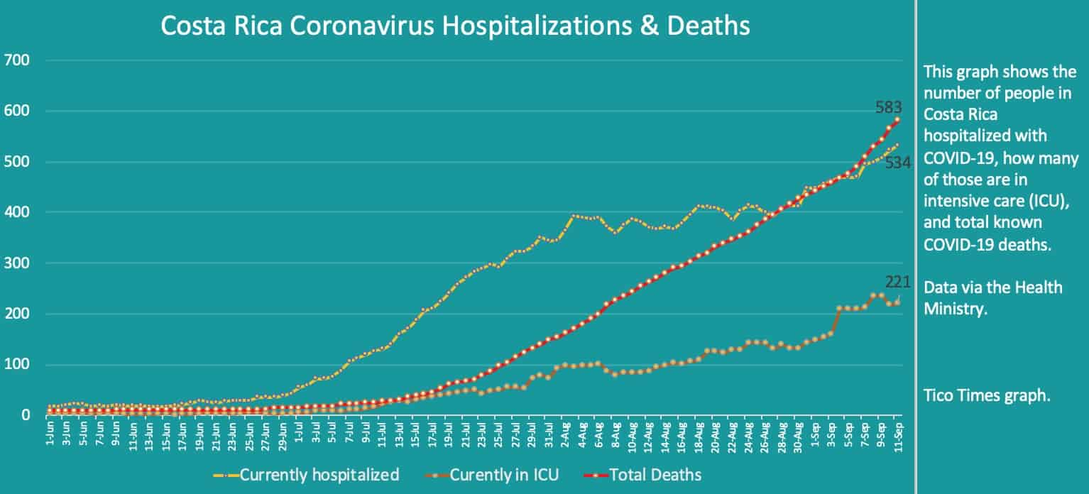 Costa Rica coronavirus hospitalizations and deaths on September 11, 2020
