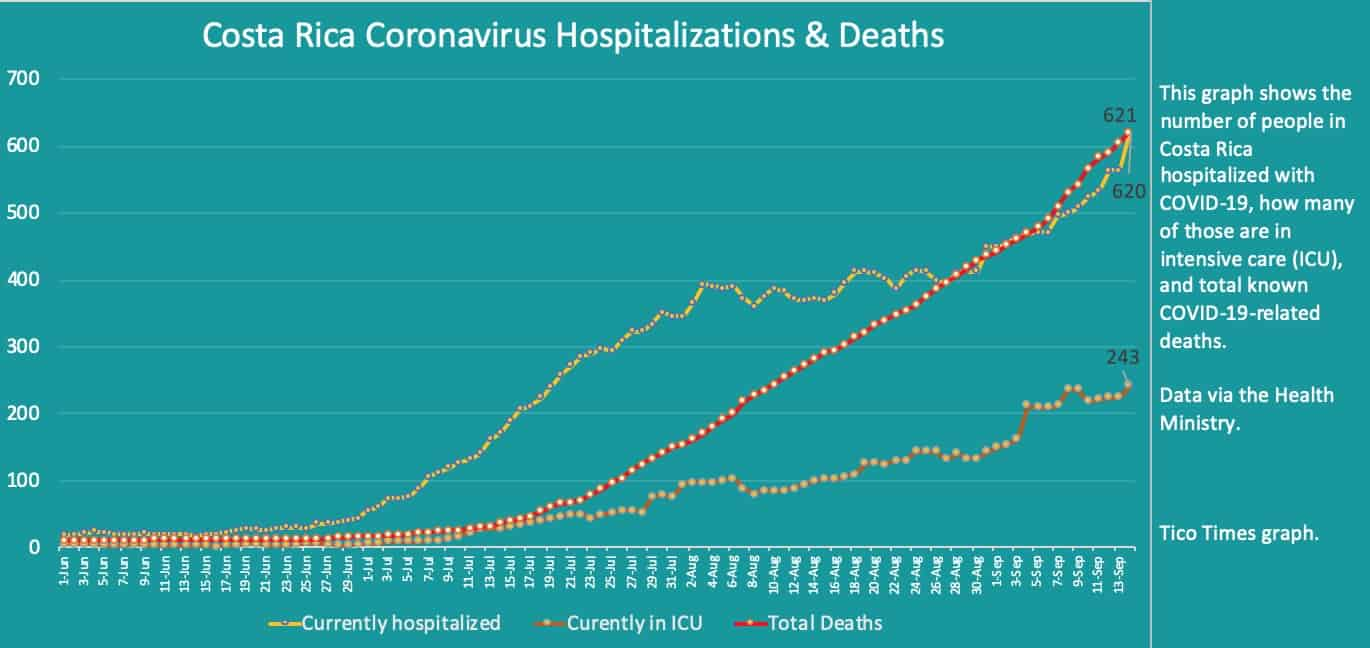 Costa Rica coronavirus hospitalizations and deaths on September 14, 2020