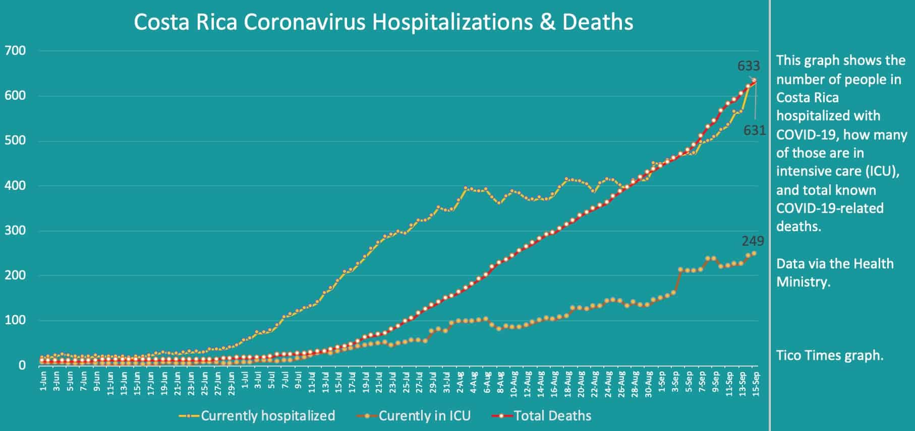 Costa Rica coronavirus hospitalizations and deaths on September 15, 2020