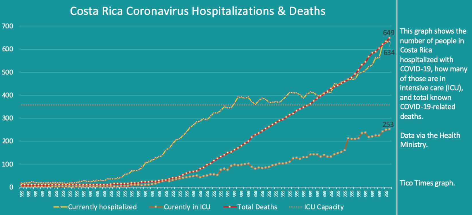 Costa Rica coronavirus hospitalizations and deaths on September 16, 2020