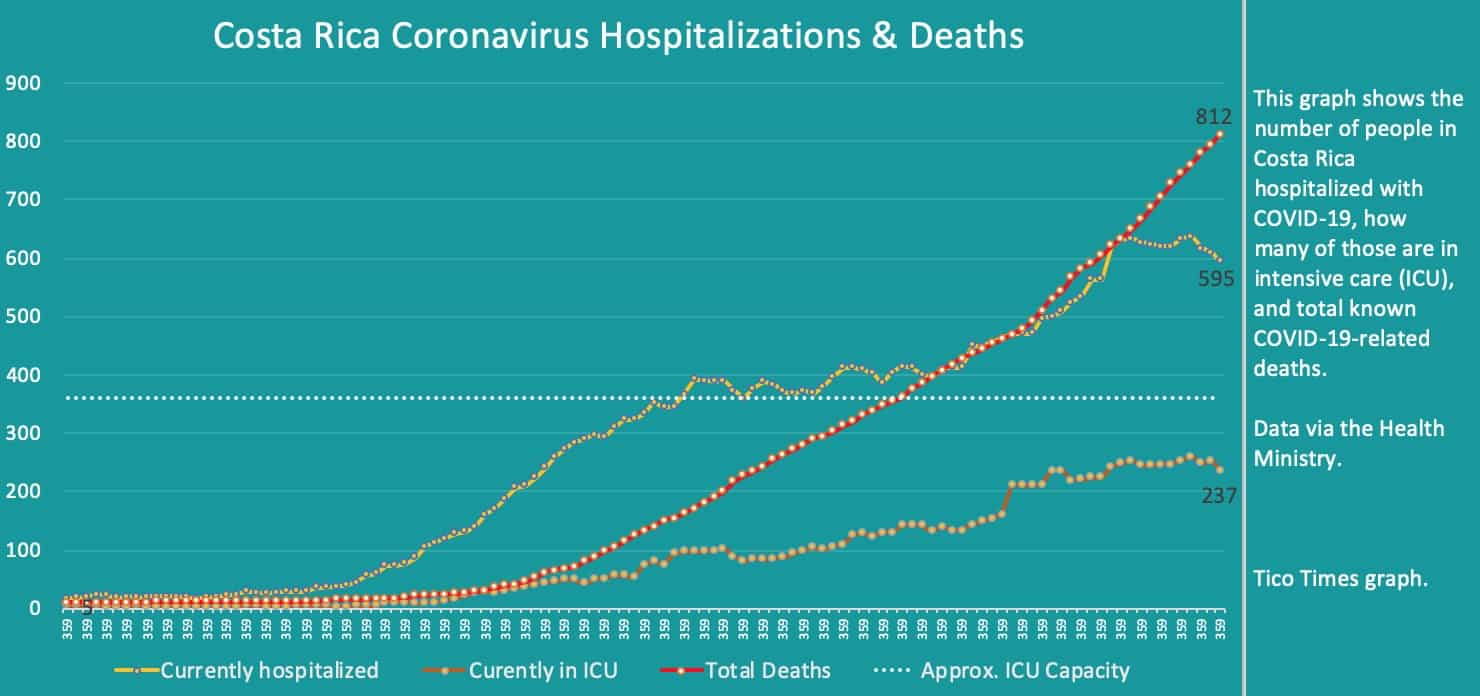 Costa Rica coronavirus hospitalizations and deaths on September 25, 2020