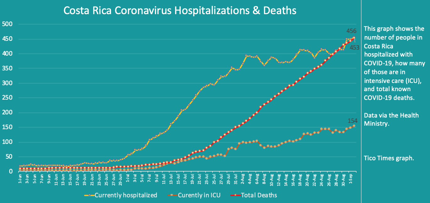 Costa Rica coronavirus hospitalizations and deaths on September 2, 2020