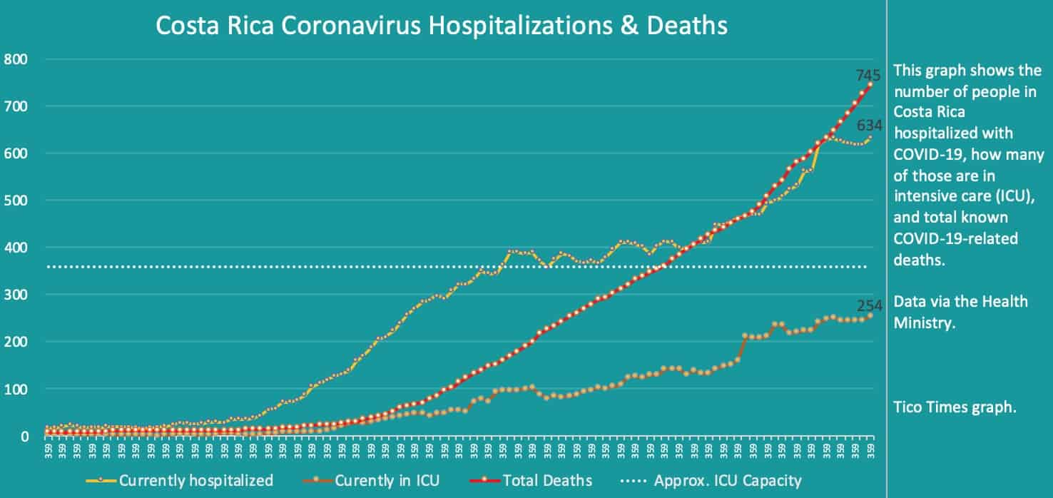 Costa Rica coronavirus hospitalizations and deaths on September 21, 2020.