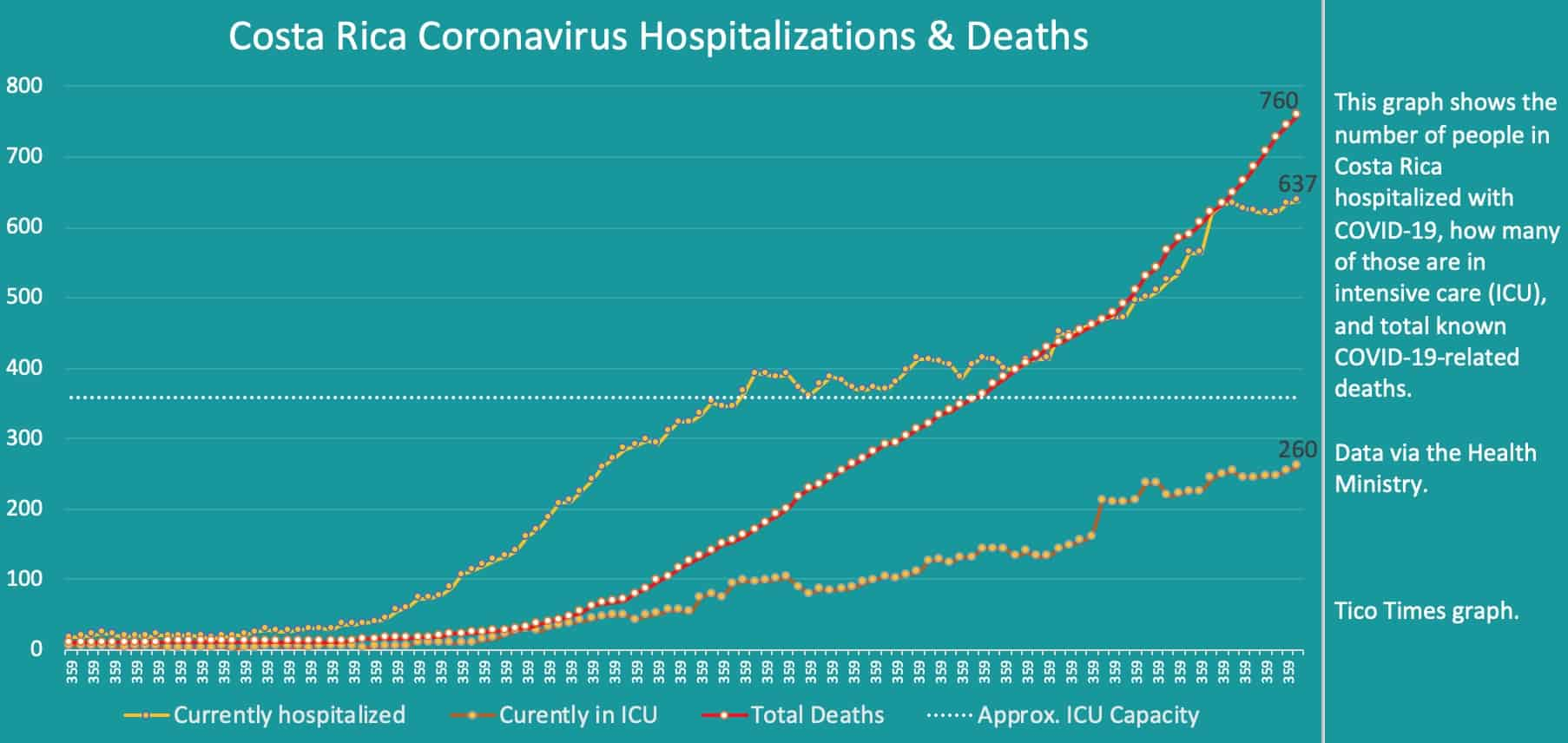 Costa Rica coronavirus hospitalizations and deaths on September 22, 2020