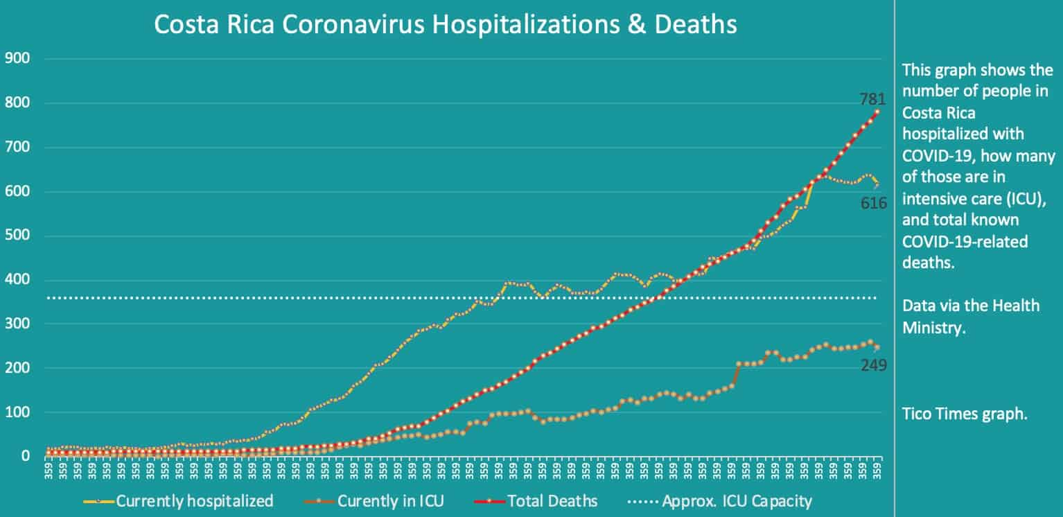 Costa Rica coronavirus hospitalizations and deaths on September 23, 2020