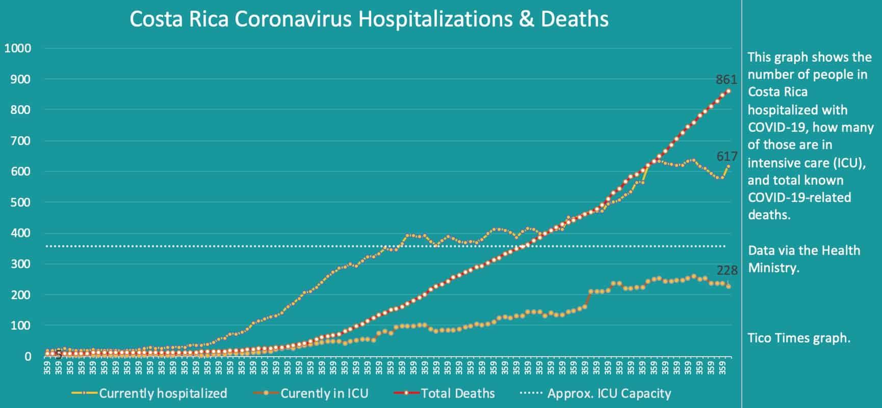 Costa Rica coronavirus hospitalizations and deaths on September 28, 2020