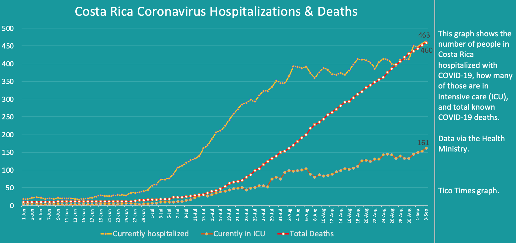 Costa Rica coronavirus hospitalizations and deaths on September 3, 2020