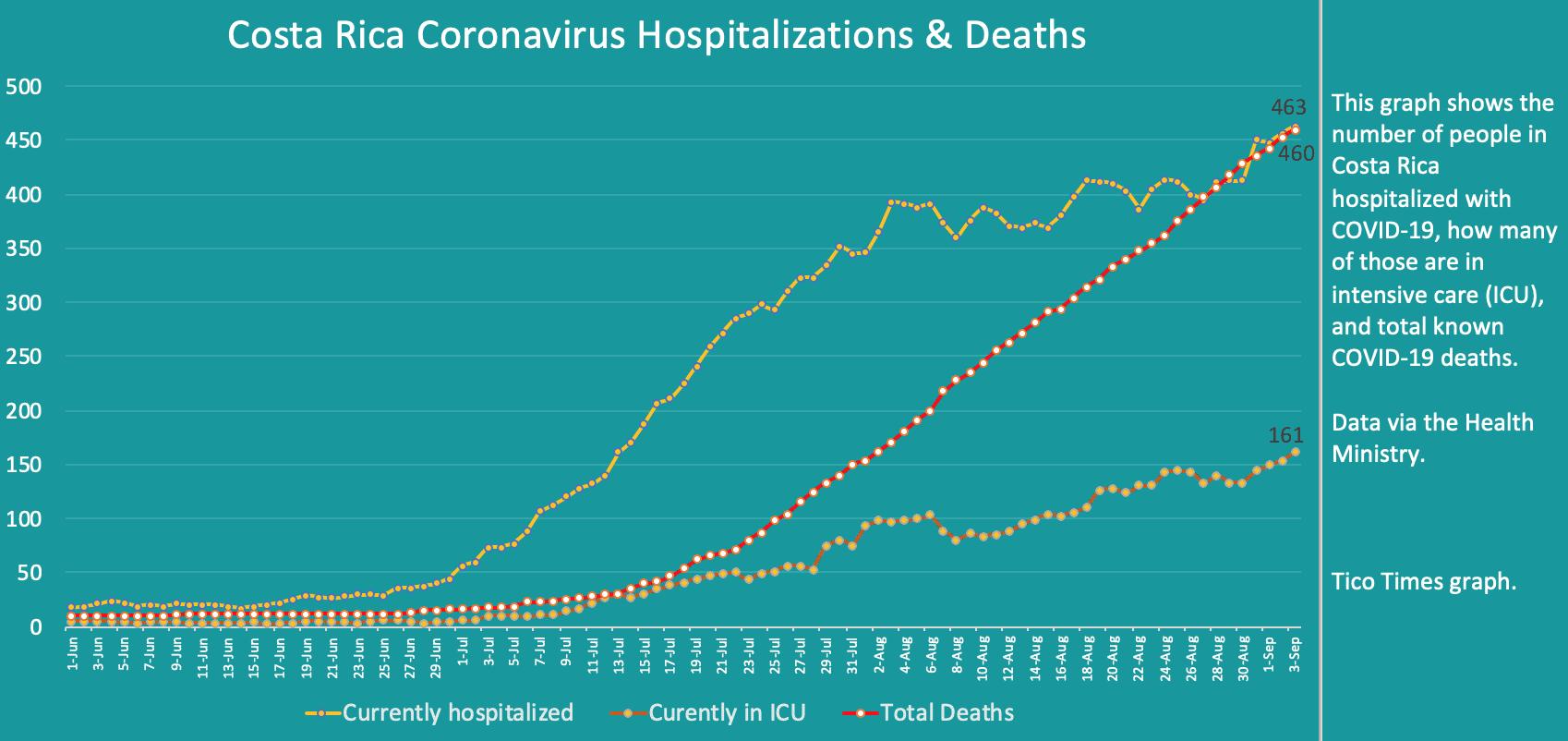 Costa Rica coronavirus hospitalizations and deaths on September 3, 2020