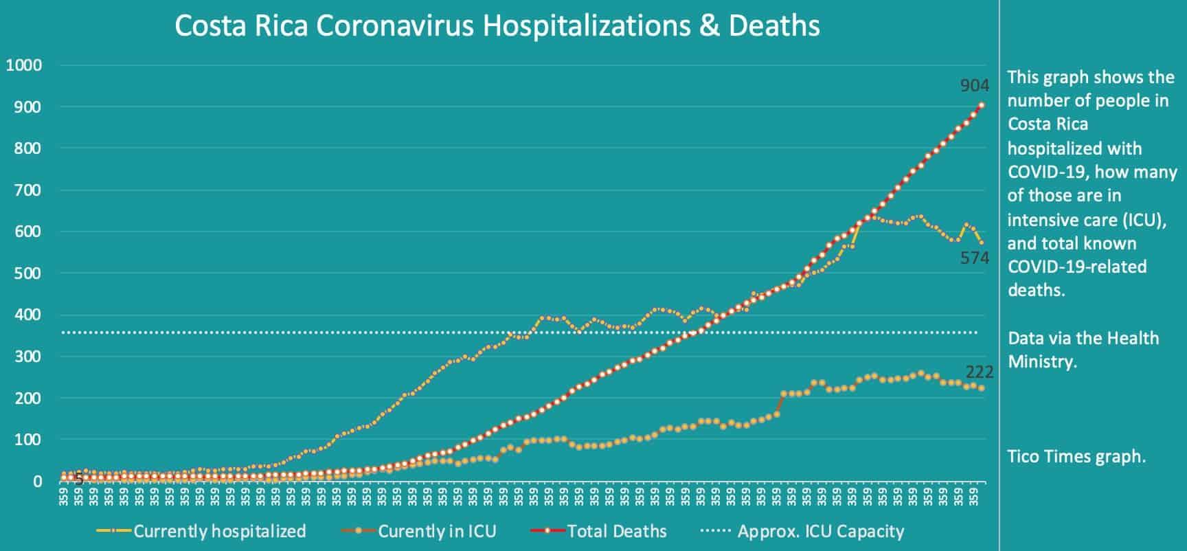 Costa Rica coronavirus hospitalizations and deaths on September 30, 2020