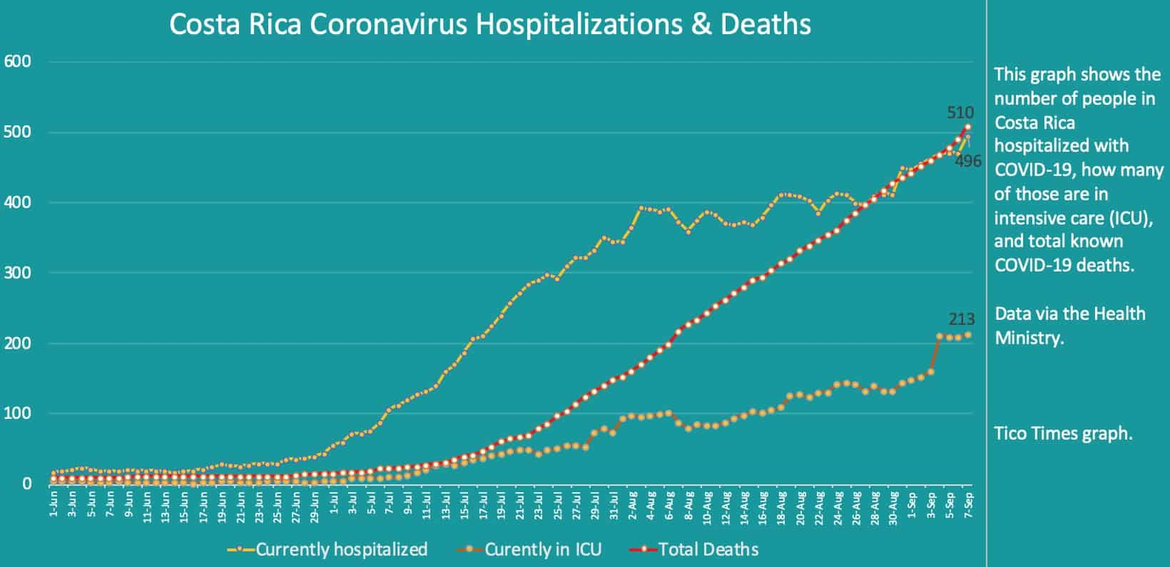 Costa Rica coronavirus hospitalizations and deaths on September 7, 2020
