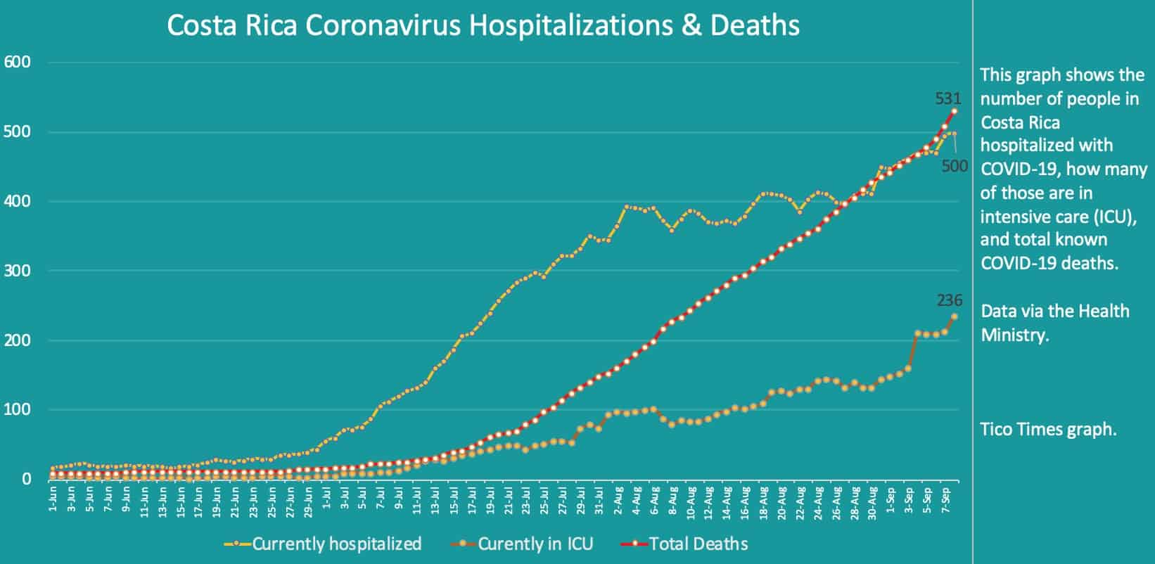 Costa Rica coronavirus hospitalizations and deaths on September 8, 2020