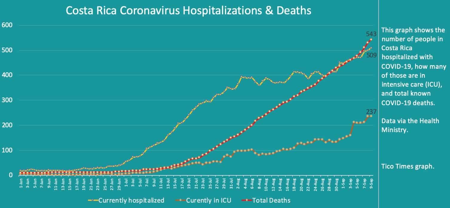 Costa Rica coronavirus hospitalizations and deaths on September 9, 2020