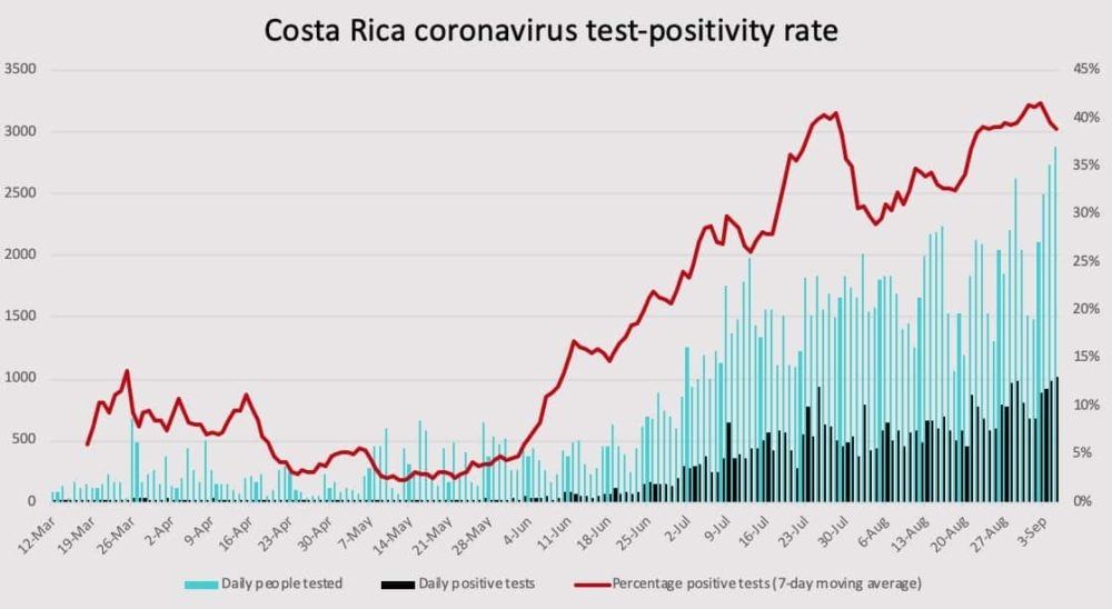 Costa Rica coronavirus test positivity as of September 5, 2020