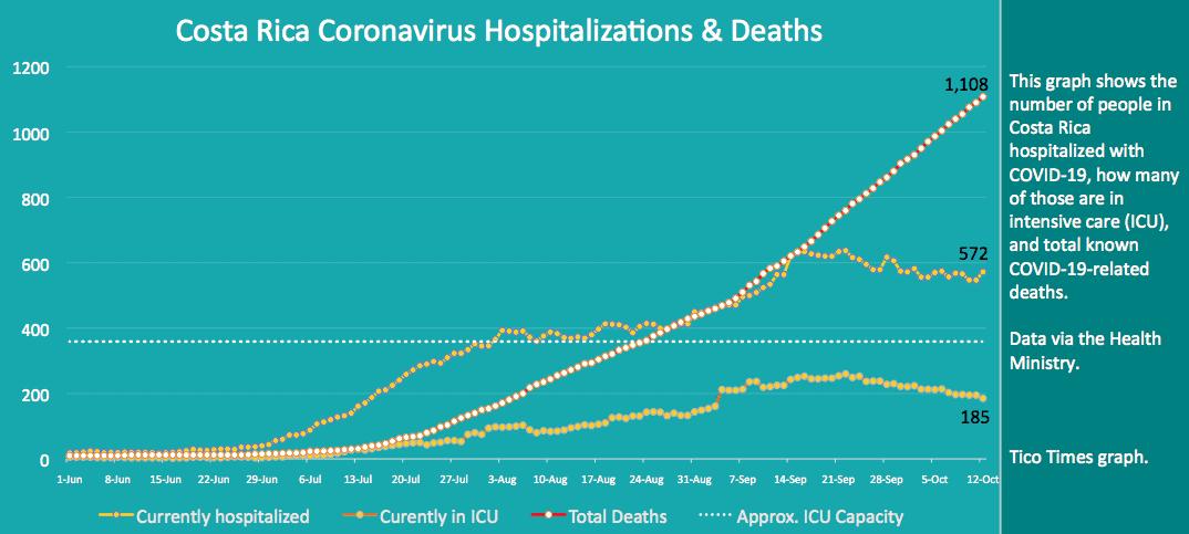 Costa Rica coronavirus hospitalizations and deaths on October 12, 2020.