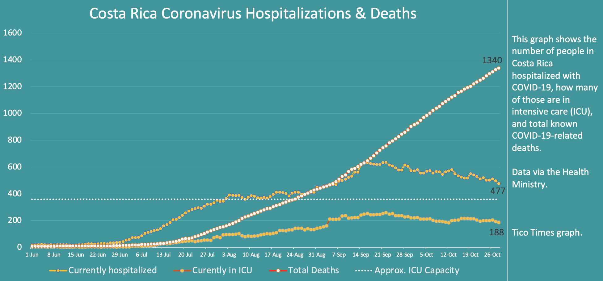 Costa Rica coronavirus hospitalizations and deaths October 28 2020