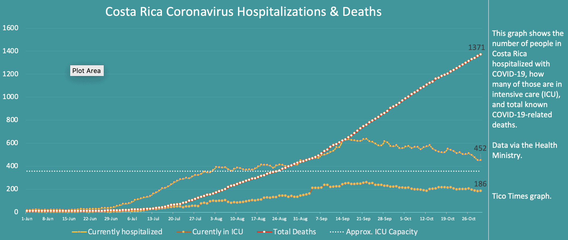 Costa Rica coronavirus hospitalizations and deaths October 30 2020