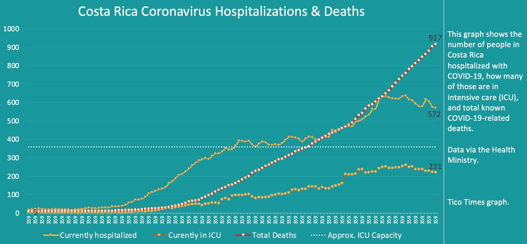 Costa Rica coronavirus hospitalizations and deaths on October 1, 2020