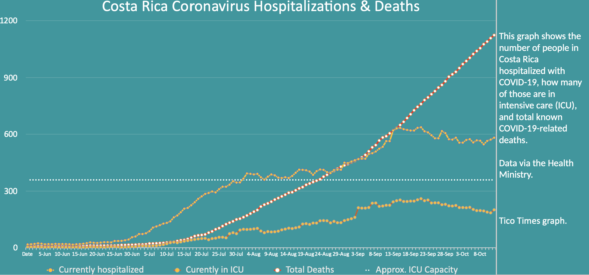 Costa Rica coronavirus hospitalizations and deaths on October 13, 2020