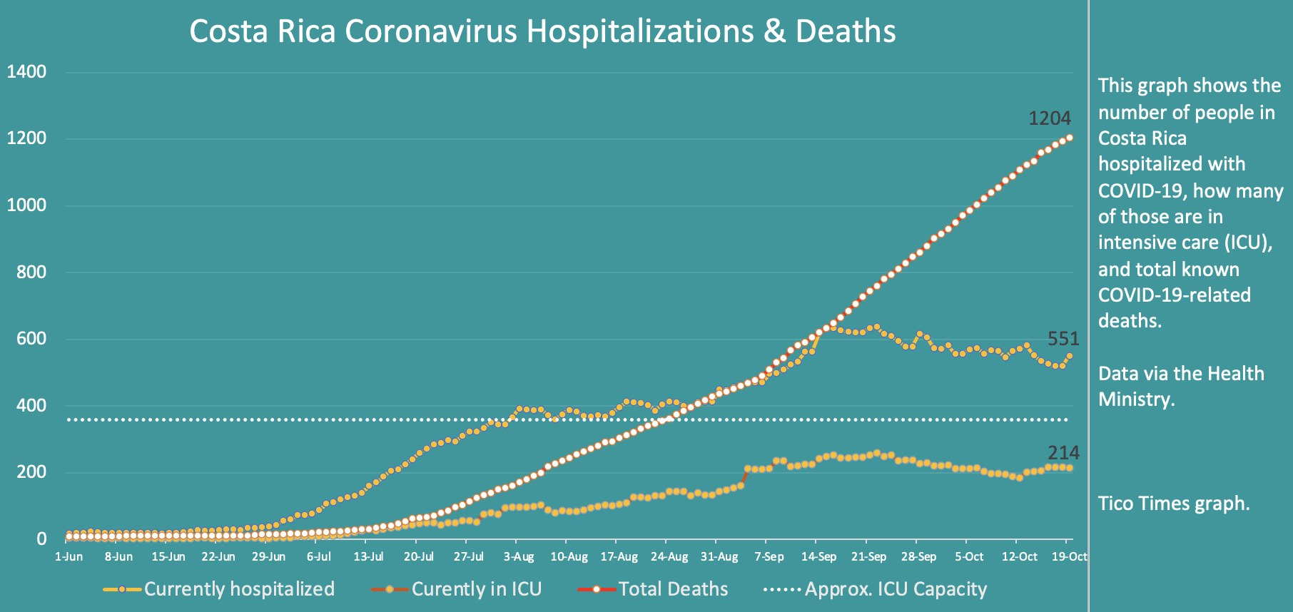 Costa Rica coronavirus hospitalizations and deaths on October 19, 2020