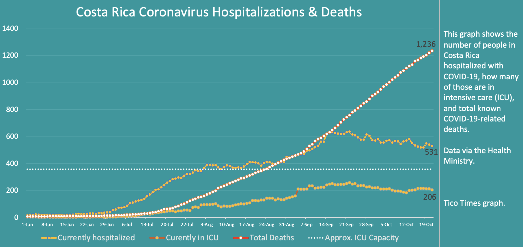 Costa Rica coronavirus hospitalizations and deaths on October 21, 2020