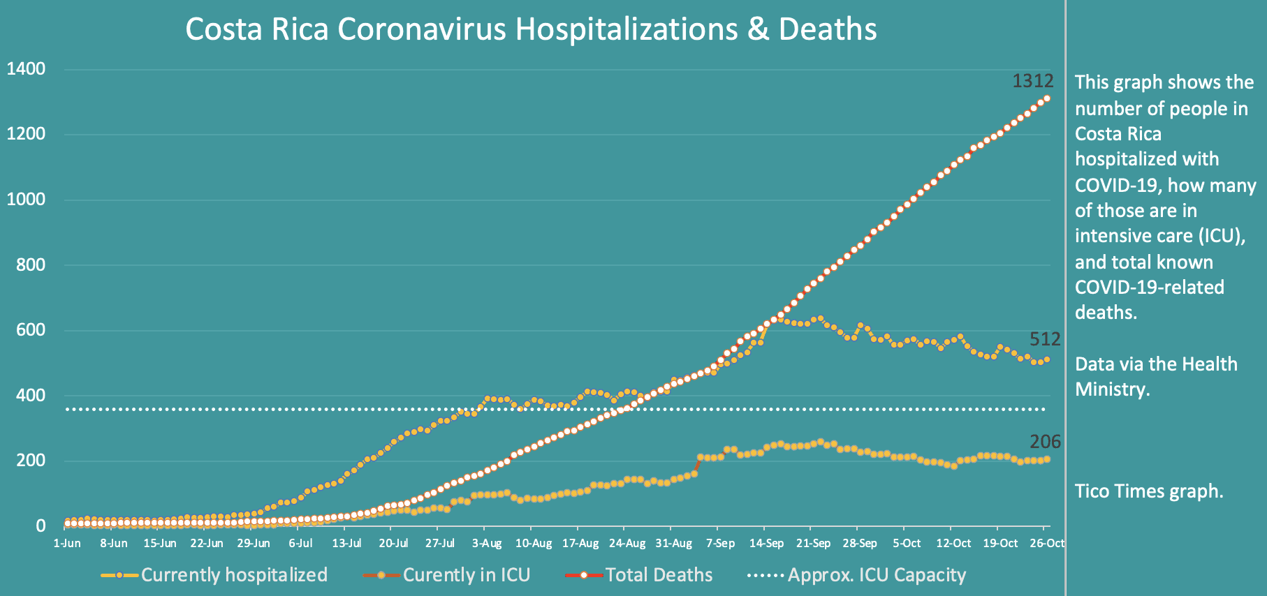 Costa Rica coronavirus hospitalizations and deaths on October 26, 2020