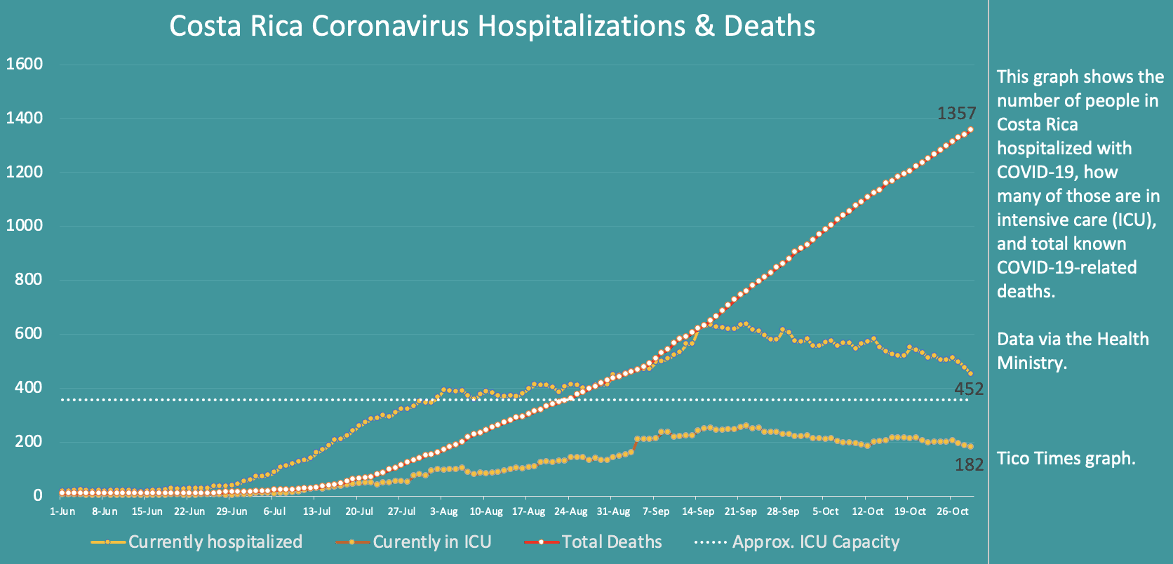 Costa Rica coronavirus hospitalizations and deaths on October 29, 2020