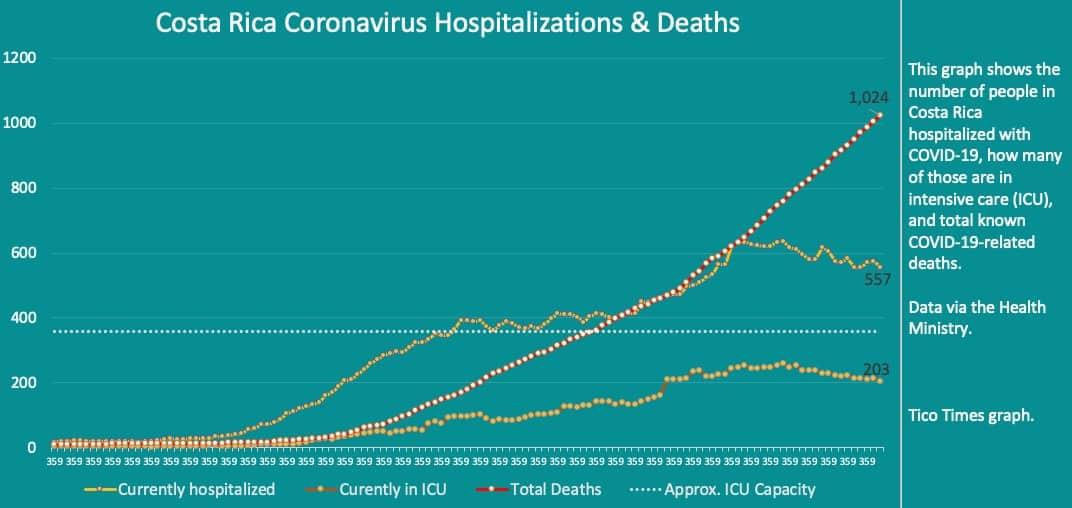 Costa Rica coronavirus hospitalizations and deaths on Wednesday, October 7