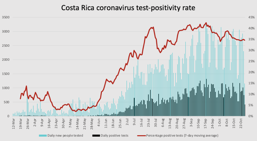 Costa Rica coronavirus test positive rate through October 26, 2020
