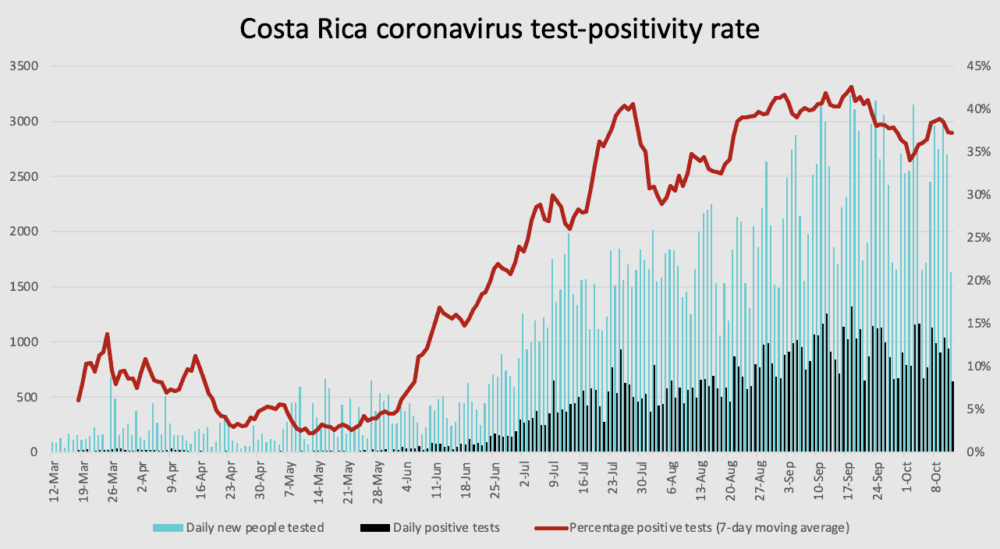 Costa Rica coronavirus test positivity rate on October 12, 2020