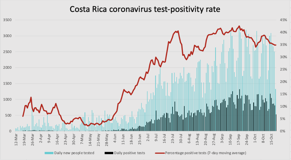 Costa Rica coronavirus test positivity rate through October 19, 2020