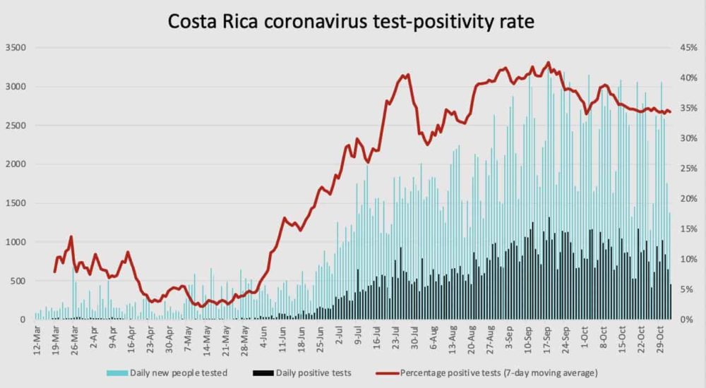 Costa Rica coronavirus case positivity rate as of November 2, 2020.