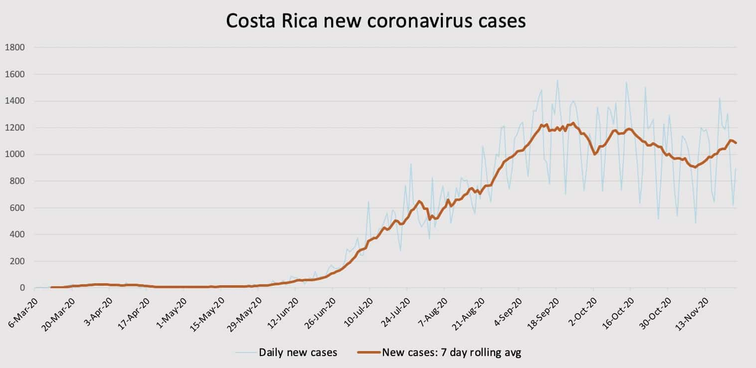 Costa Rica coronavirus cases and rolling average on November 24, 2020