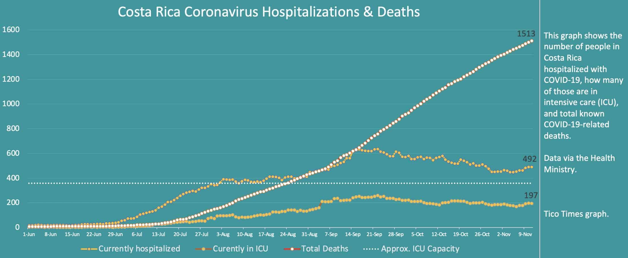 Costa Rica coronavirus hospitalizations and deaths on November 11, 2020