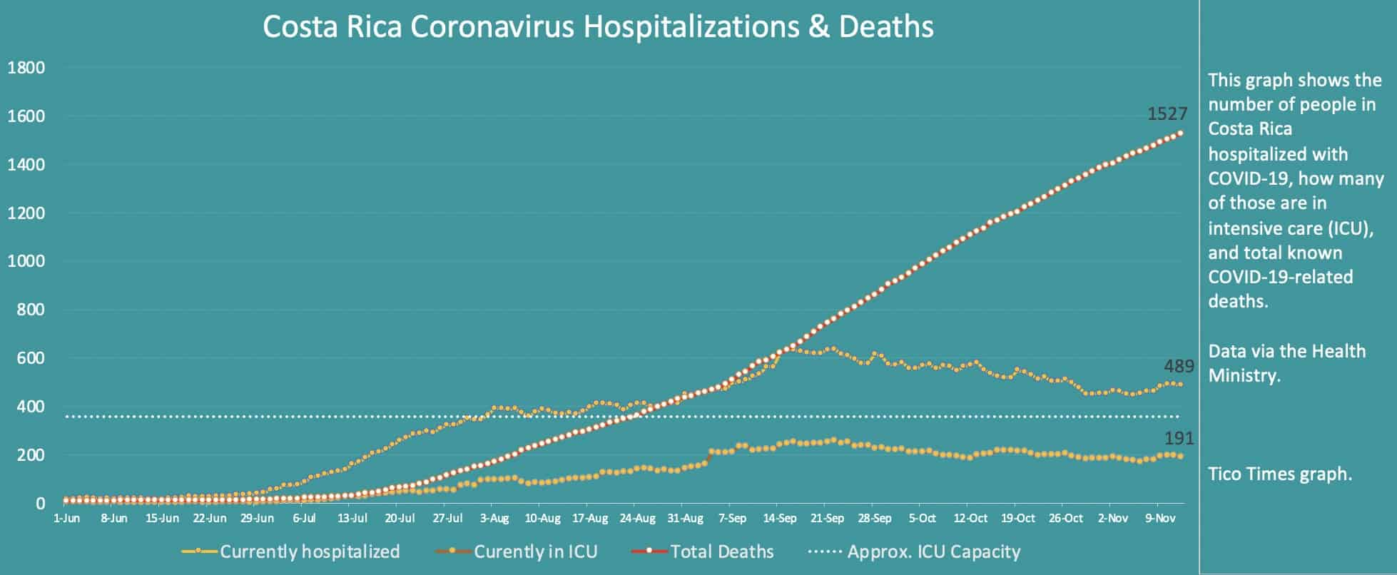 Costa Rica coronavirus hospitalizations and deaths on November 12, 2020