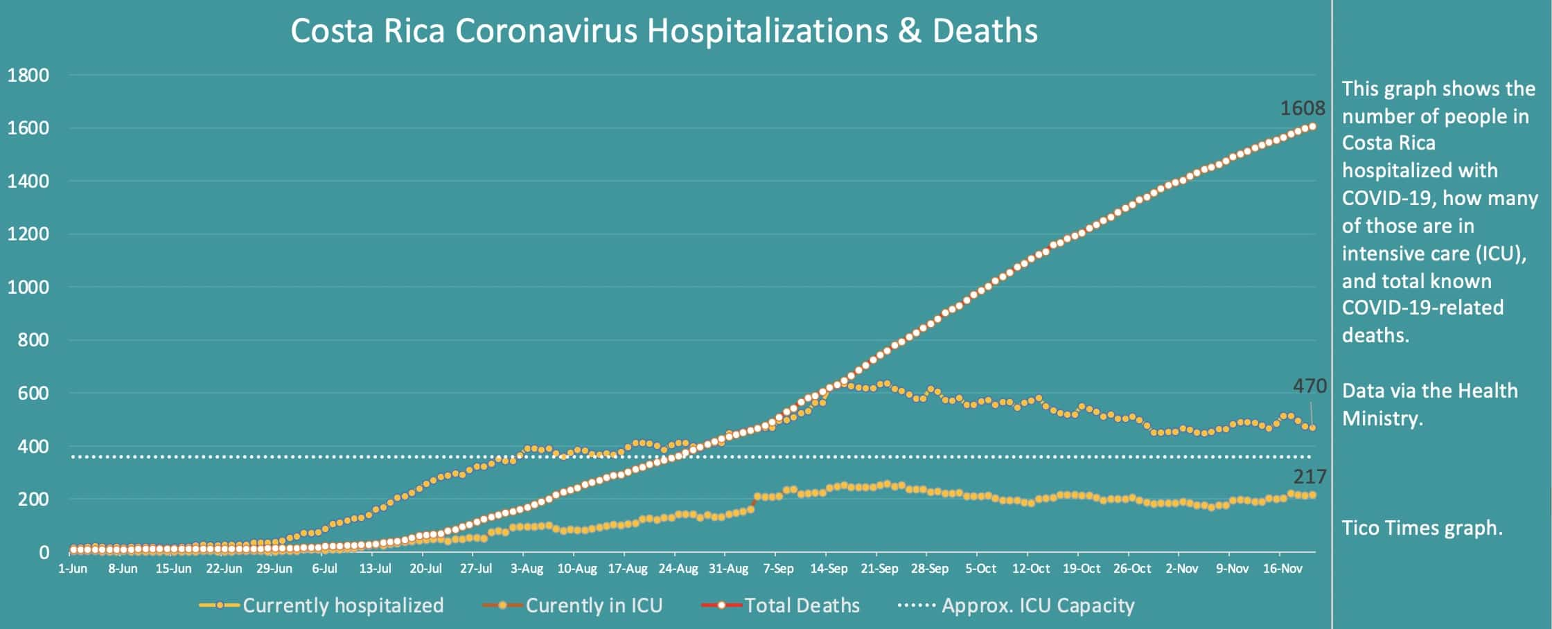 Costa Rica coronavirus hospitalizations and deaths on November 20, 2020