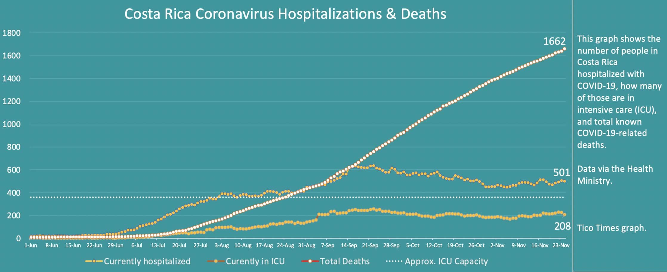Costa Rica coronavirus hospitalizations and deaths on November 24, 2020.