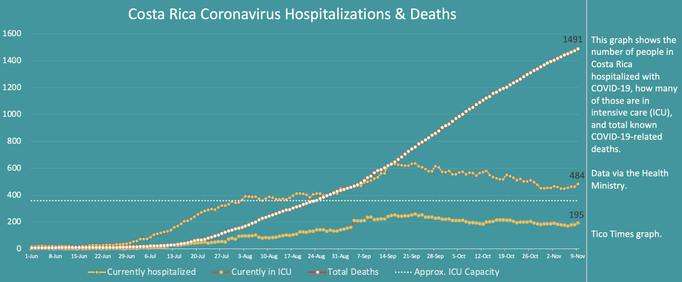 Costa Rica coronavirus hospitalizations and deaths on November 9, 2020