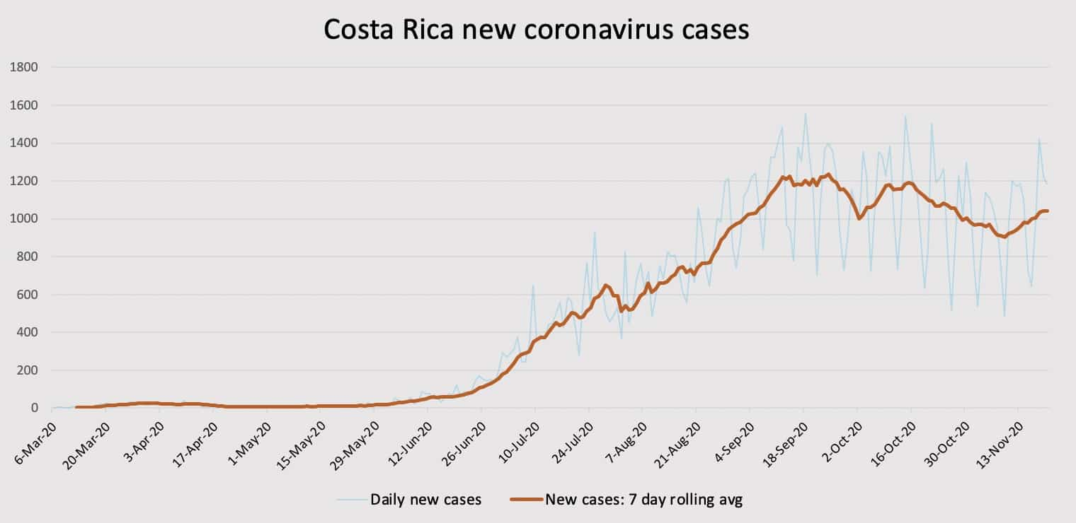 Costa Rica coronavirus new and rolling cases as of November 20, 2020