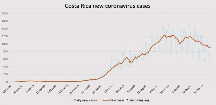 Costa Rica coronavirus new cases on November 9, 2020