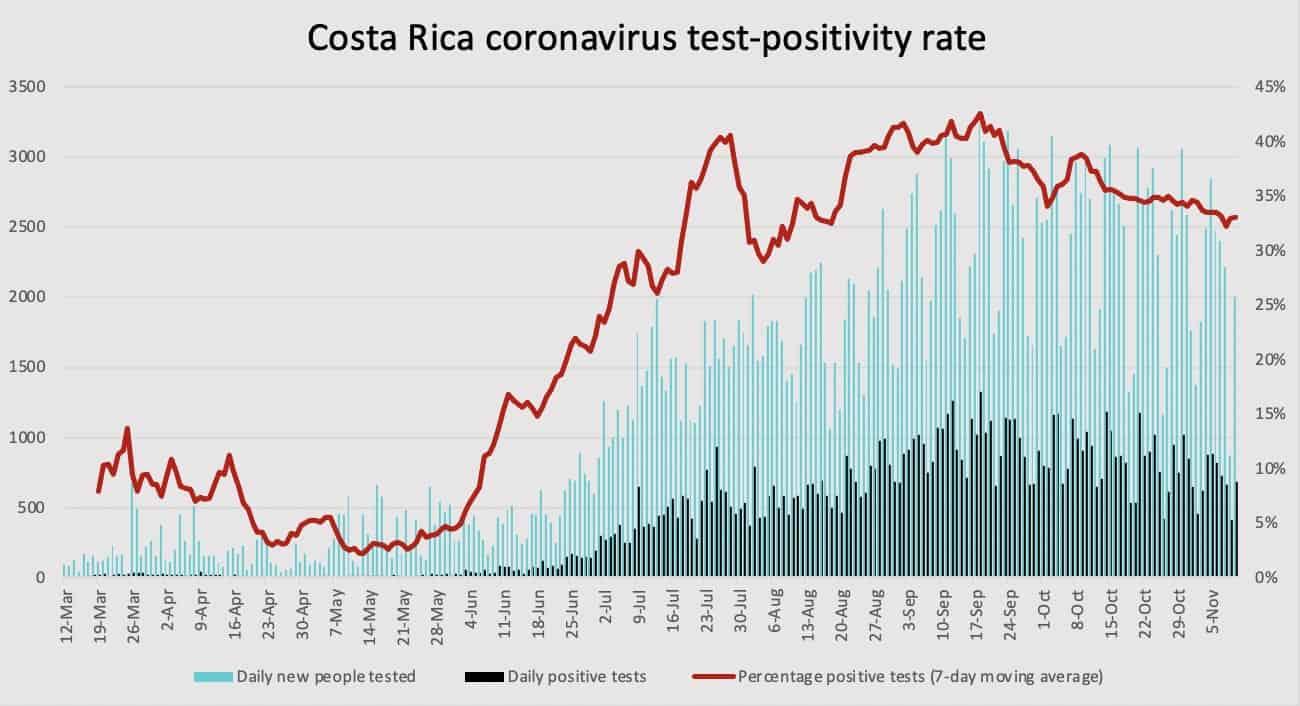 Costa Rica coronavirus test positivity on November 10, 2020